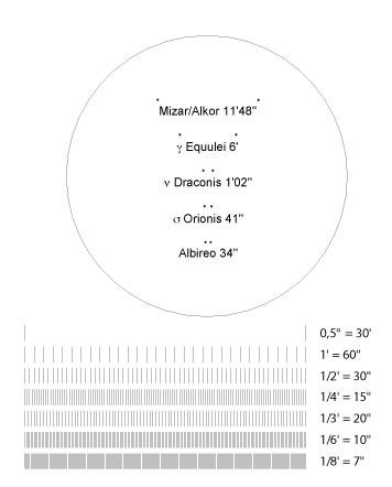 Wenn Sie diese Grafik (Sie finden eine Druckvorlage auf fernglasastronomie.de) aus 10 Metern Entfernung betrachten, können Sie die Auflösung ihres Fernglases bestimmen: Die Linien, die sie gerade noch trennen können, entsprechen der Auflösung ihres Gerätes. Interessant ist auch der Vergleich zwischen freihändiger Beobachtung und der Beobachtung mit einem Stativ! Der große Kreis hat aus zehn Metern Entfernung einen Durchmesser von 0,5 Grad, was etwa dem Vollmonddurchmesser entspricht. In ihn sind die Abstände einiger Doppelsterne eingezeichnet. Im richtigen Maßstab ausgedruckt beträgt der Durchmesser des Kreises 9 Zentimeter.