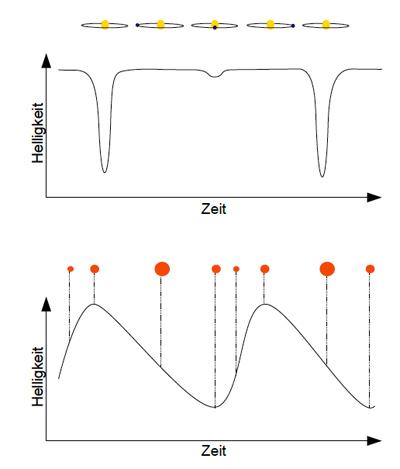 Die Lichtkurven von veränderlichen Sternen. Bei Bedeckungsveränderlichen vom Algoltyp (oben) kommt es zu Helligkeitseinbrüchen in der Lichtkurve, wenn ein Stern von seinem Begleiter bedeckt wird. Abhängig von der Bahnneigung und der Art der beiden Sterne fallen die Minima unterschiedlich aus. Bei langperiodischen Veränderlichen oder bei Pulsationsveränderlichen (unten) ändert sich die Helligkeit mit dem Durchmesser des Sterns.