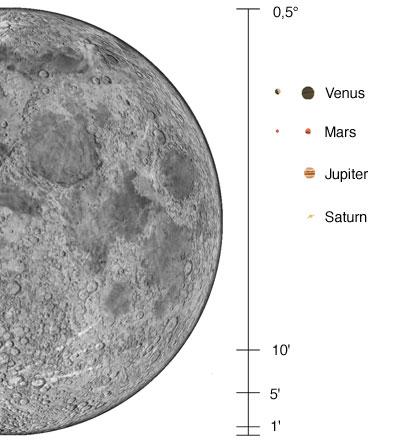 Der maßstäbliche Vergleich mit dem Mond zeigt, wie klein die Planeten am Himmel sind. Für Venus und Mars ist jeweils der größte und kleinste Durchmesser dargestellt, der mit dem Abstand zur Erde schwankt.